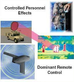 Vehicle-Mounted Active Denial System
